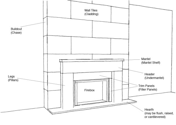 parts of a fireplace